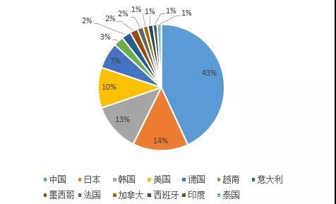 中国机器人市场最大,越南增速惊人!