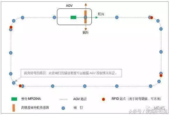 浅析自动导引车(AGV)磁钉导航方案