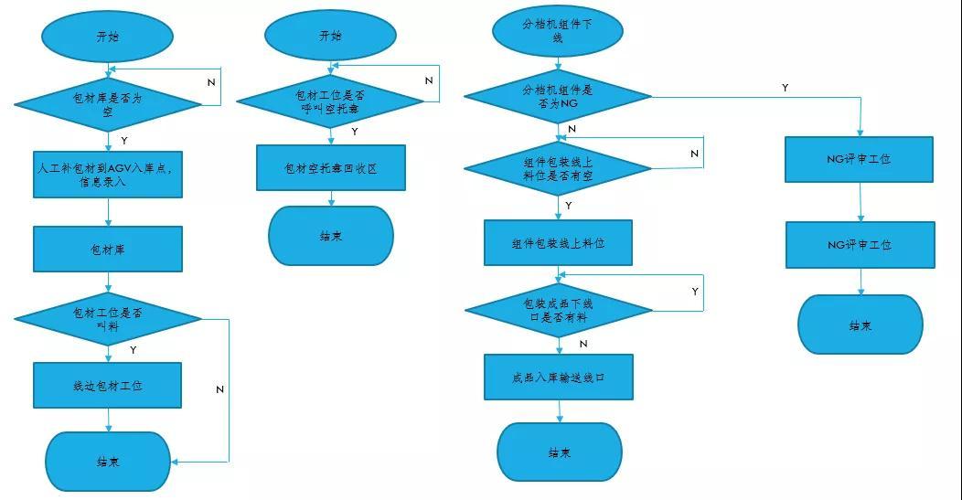 光伏行业AGV应用现状及特点